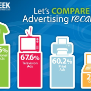 Advertising Recall Comparison Chart