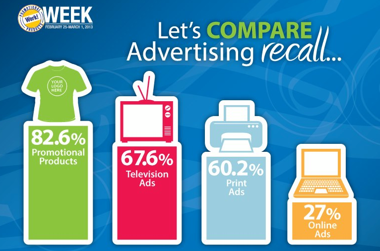 promotional marketing work recall advertising comparison college chart ppai benefits recruitment promotions