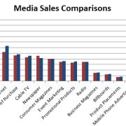 Media Sales Comparison