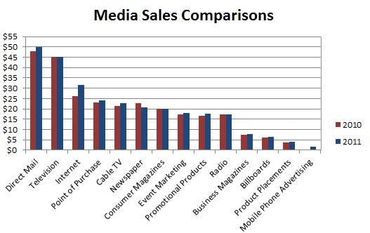 Media Sales Comparison chart